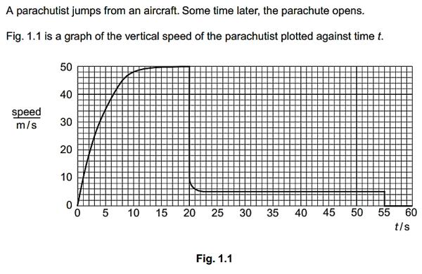 parachute graph